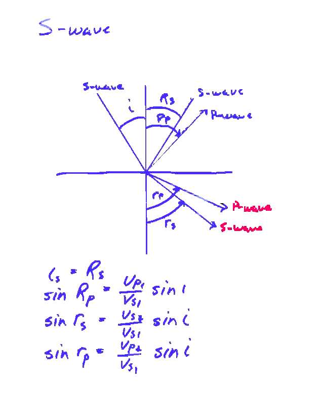 snell s law Snell's law and the principle of least time euclid's law of reflection,  formulated around 300 bce, tells us what happens when a beam of light is  reflected off a.
