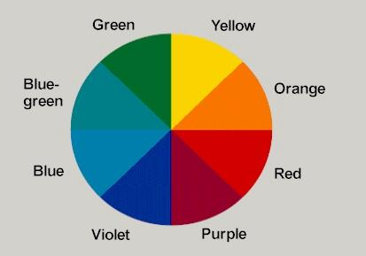 Picture of the hue circle, illustrating that hues follow a natural sequence  based on the