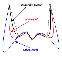 Arm's length price methods