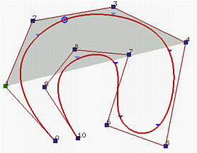 B-spline Curves: Important Properties