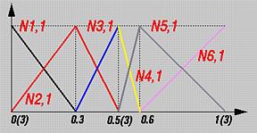 B-spline Basis Functions: Computation Examples