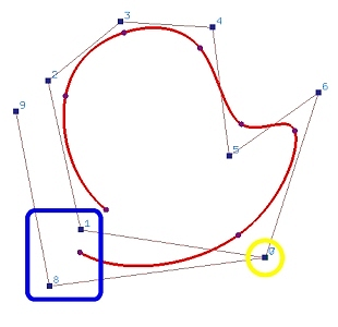 B-spline Curves: Closed Curves