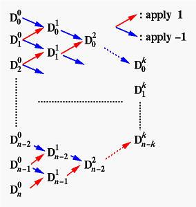 Derivatives of a Bézier Curve