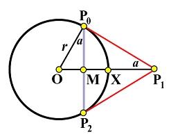 Circular Arcs and Circles