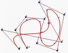 B-spline Curves: Important Properties