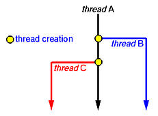 In The Matrix Multiplication Example Main Thread Ie Program Must Create A Number Of Threads One For Each Entry Resulting