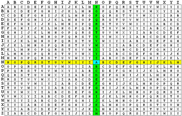 The Vigenère Cipher Encryption and Decryption